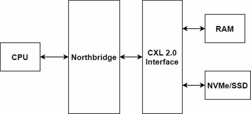 CXL SSD Futuro