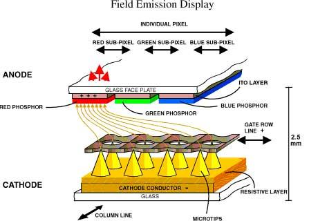 Diagram-Explaining-Principle-Of-Field-Emission-Display-In-Fed