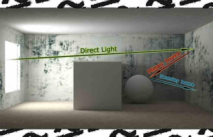 Direct vs Indirect Light