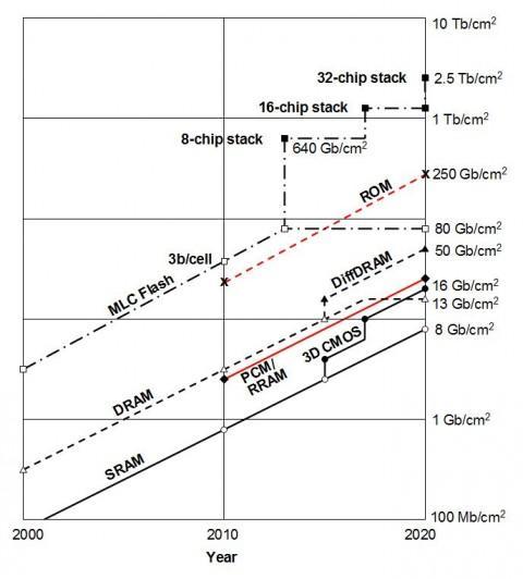 Evolución densidad RAM