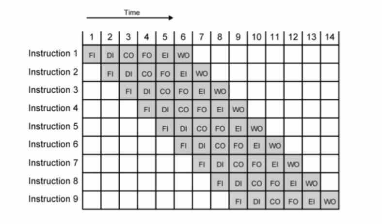 Instruktioner Tiempo Pipeline IPC