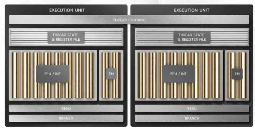 Intel Xe -suoritusyksiköt