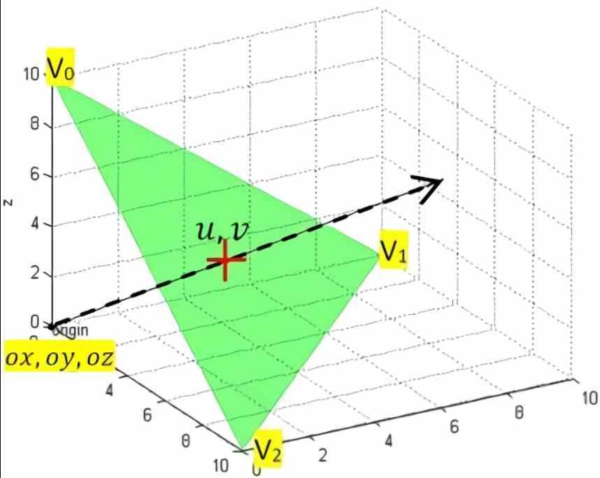 Intersección Rayo Triangulo RT Cores