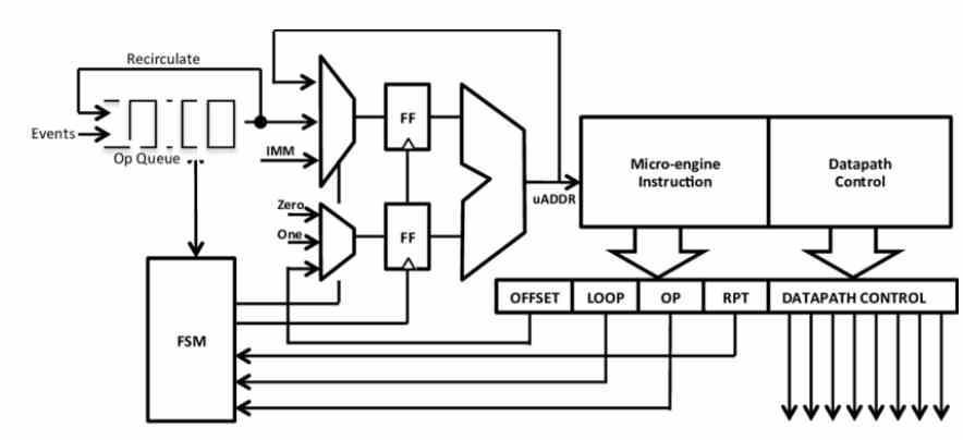 Microcódigo y microinstrucciones