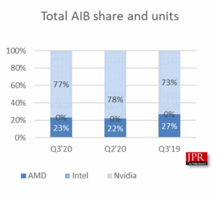 Cuota mercado AMD NVIDIA