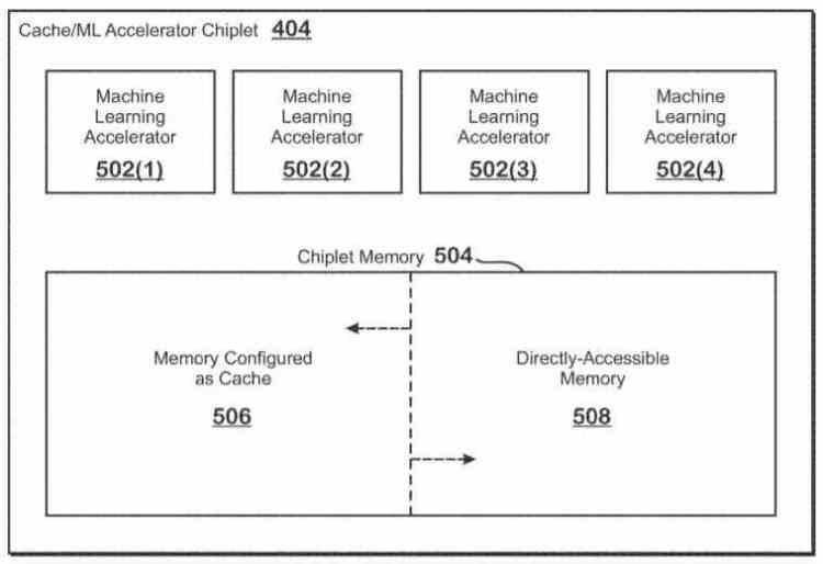 Patente Chiplets AMD