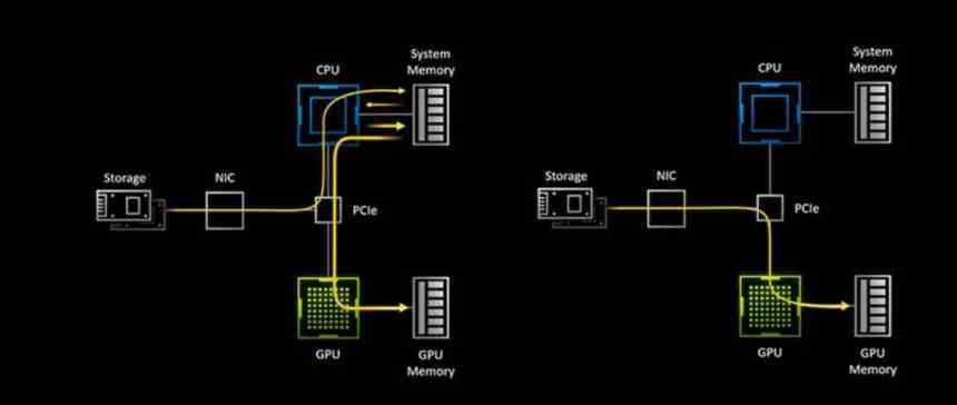 RTX IO SSD