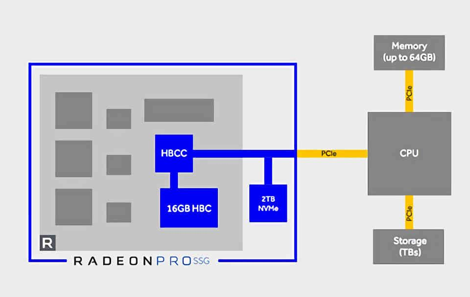 Radeon SSG Diagrama
