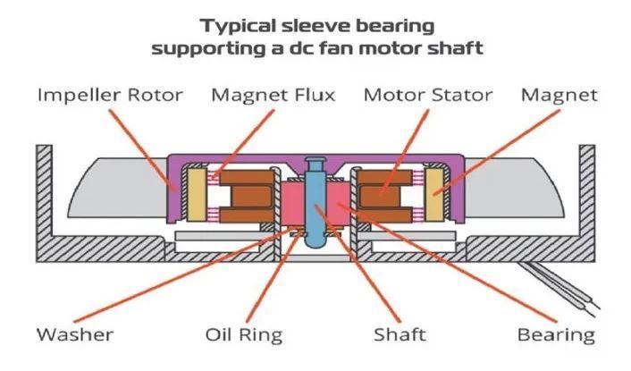 Rotor de un ventilador