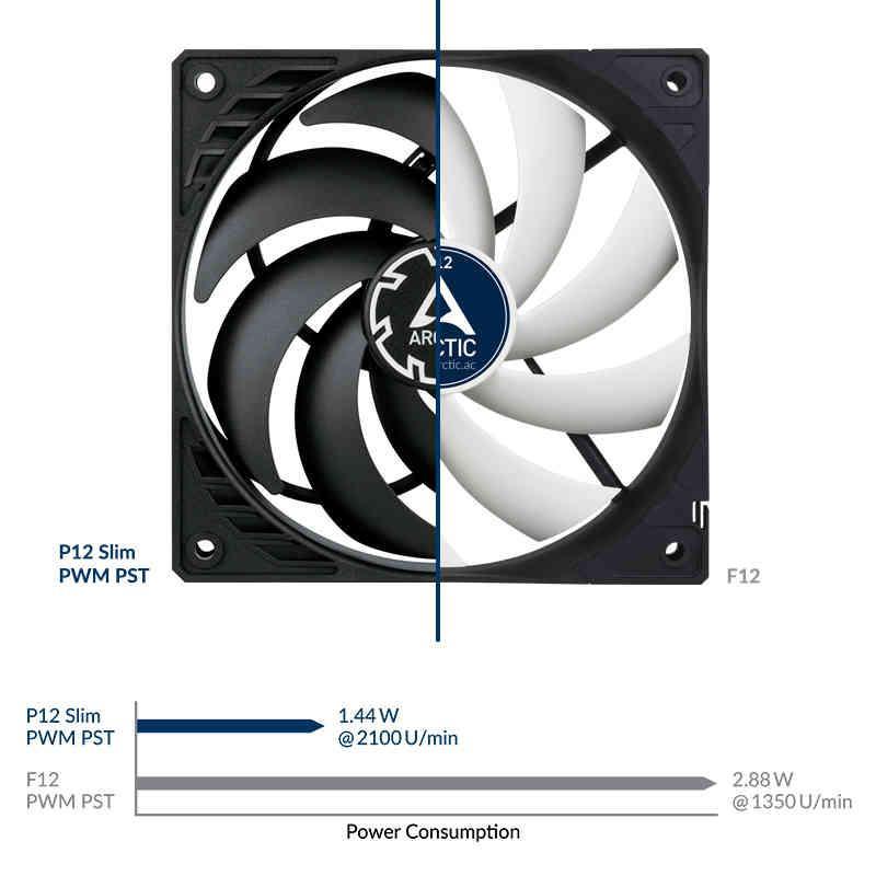 Artic P12 PWM Eficiencia