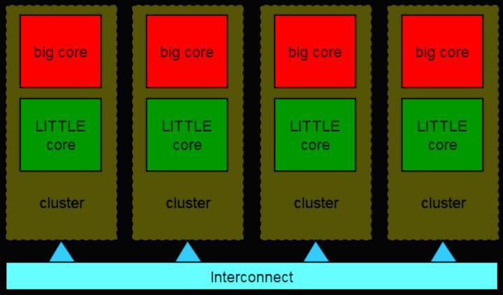big.LITTLE Diagram