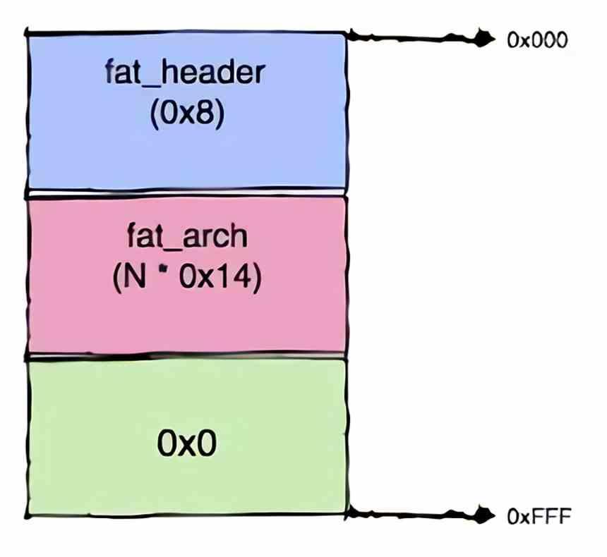 Fat Binaries