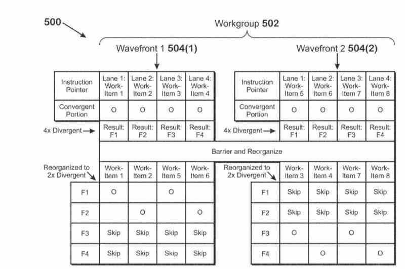 Patente AMD RDNA 3 OoOe