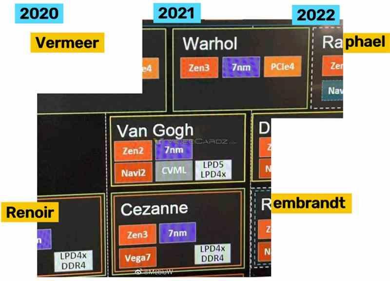 AMD Warhol AMD Roadmap