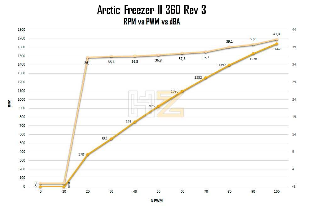 Arctic-Freezer-II-360-RPM-vs-PWM-vs-dBA