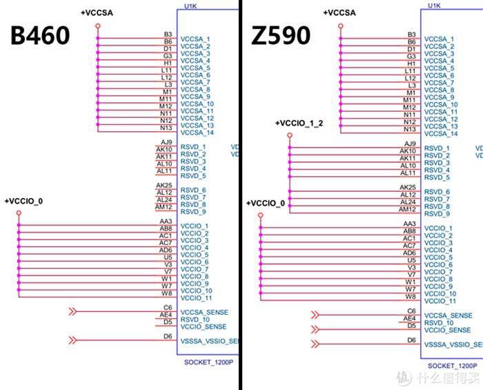B460-vs-Z590