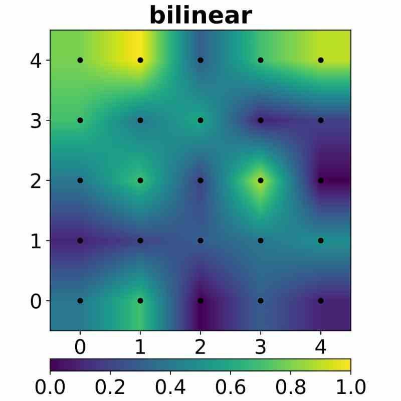 Interpolación Billineal