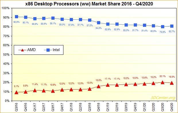 Cuota mercado Intel AMD