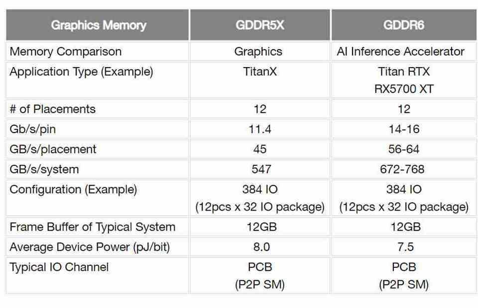 GDDR6 pj/bit