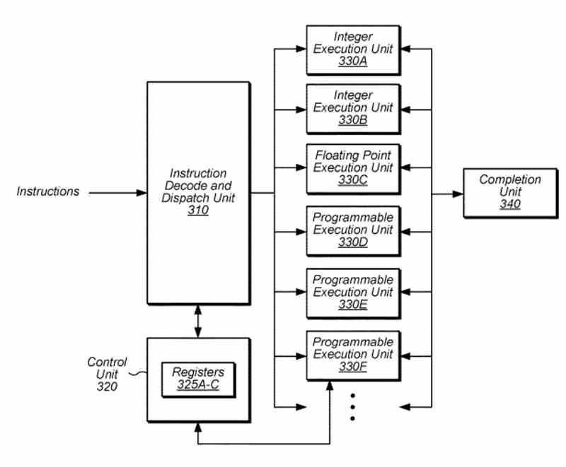 Patente eFPGA AMD