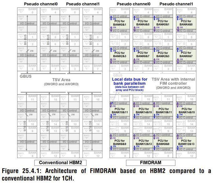 Samsung FIMDRAM 2