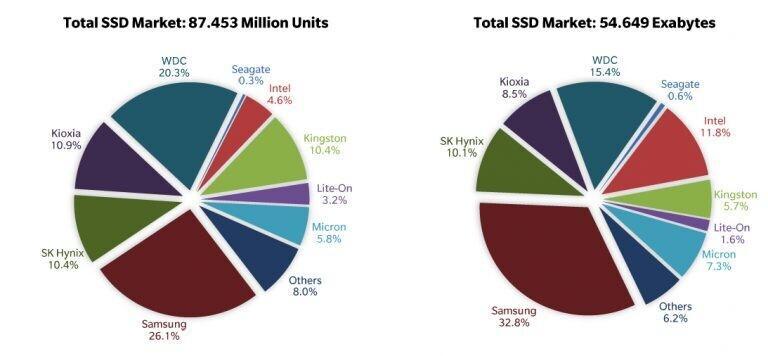 Ventas SSD