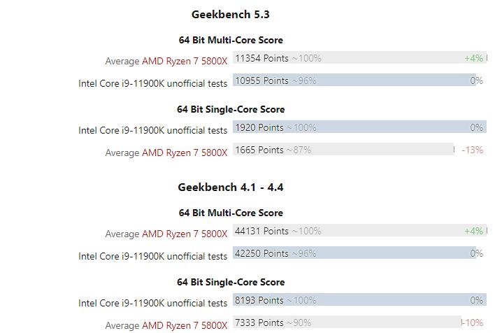 i9-11900K vs Ryzen 7 5800x geekbench
