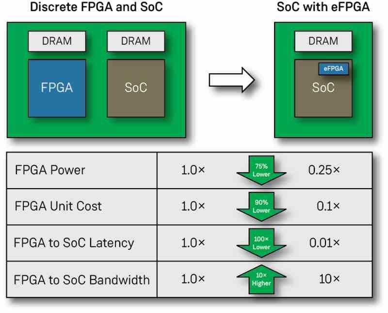 eFPGA vs FPGA