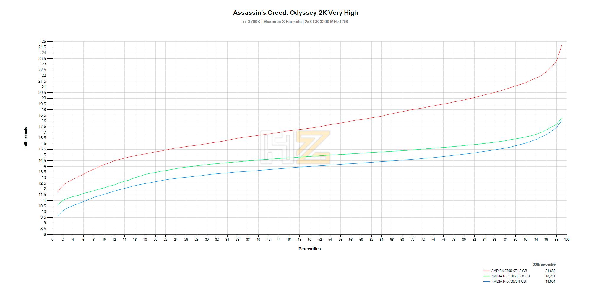 ACO-Percentiles