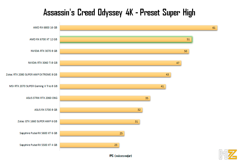 AMD-RX-6700-XT-12-GB-ACO-4K