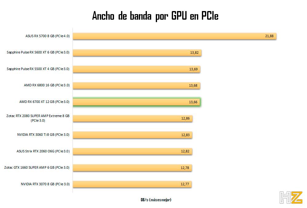 AMD-RX-6700-XT-12-GB-Ancho-de-banda-pcie