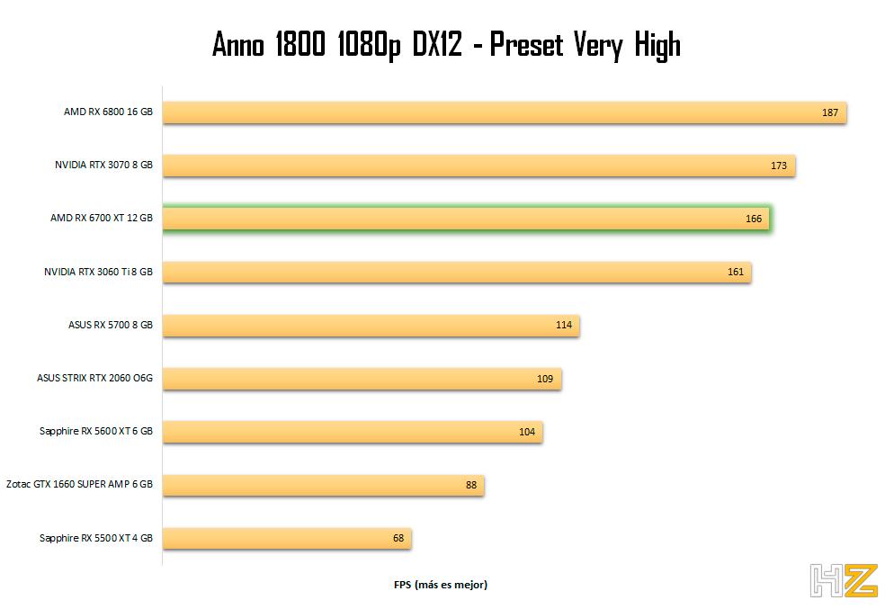 AMD-RX-6700-XT-12-GB-Anno-1080p