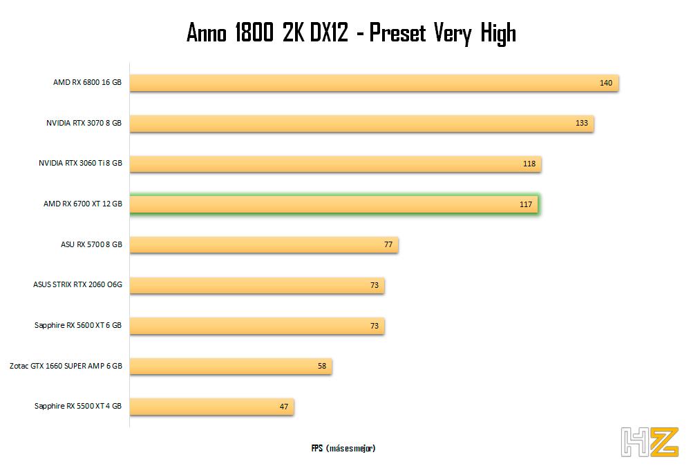 AMD-RX-6700-XT-12-GB-Anno-2K