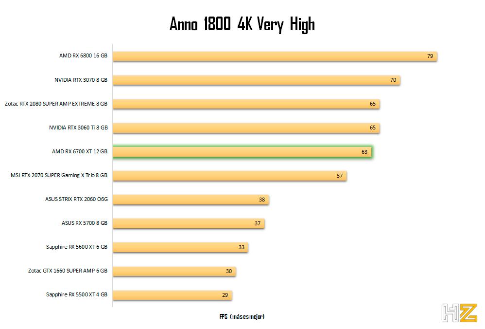 AMD-RX-6700-XT-12-GB-Anno-4K