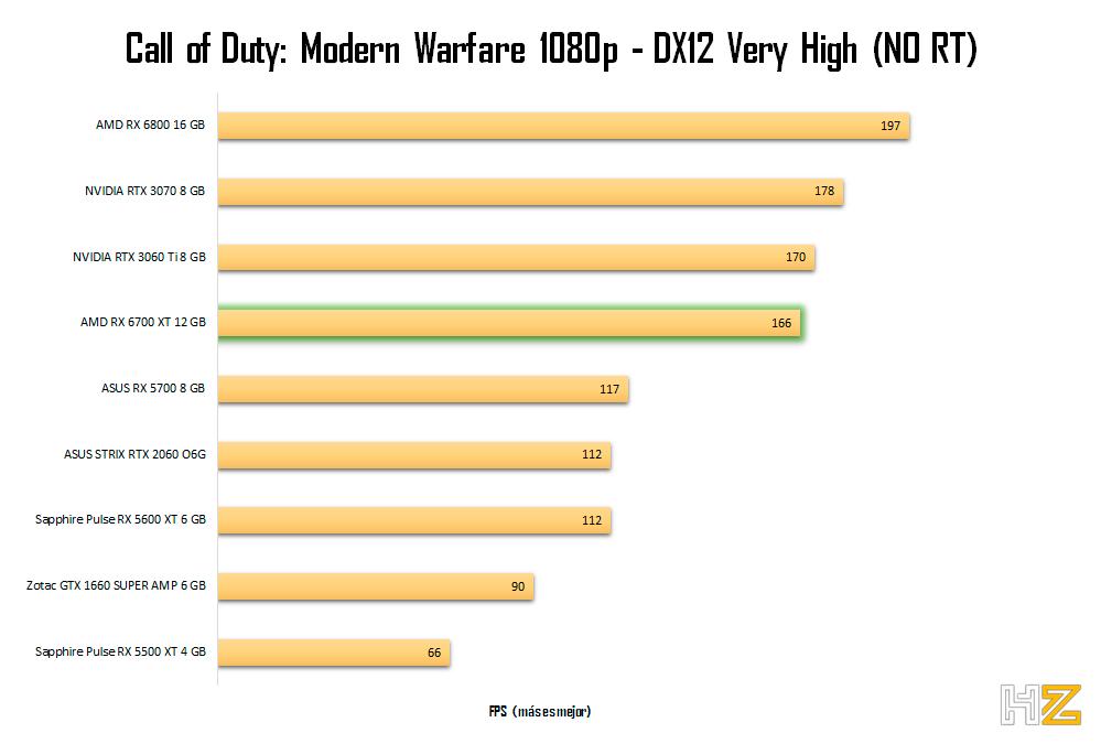 AMD-RX-6700-XT-12-GB-CODMW-1080p