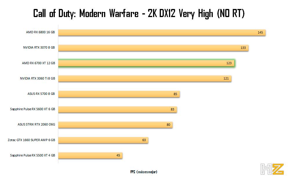 AMD-RX-6700-XT-12-GB-CODMW-2K