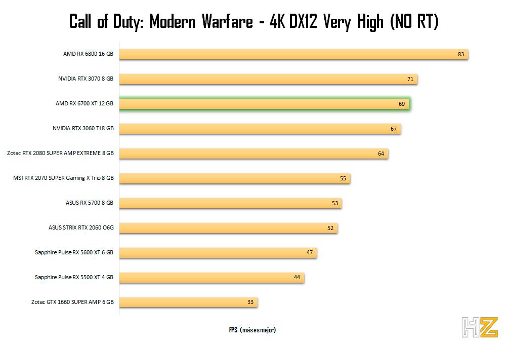 AMD-RX-6700-XT-12-GB-CODMW-4K