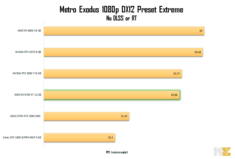 AMD-RX-6700-XT-12-GB-Metro-1080p