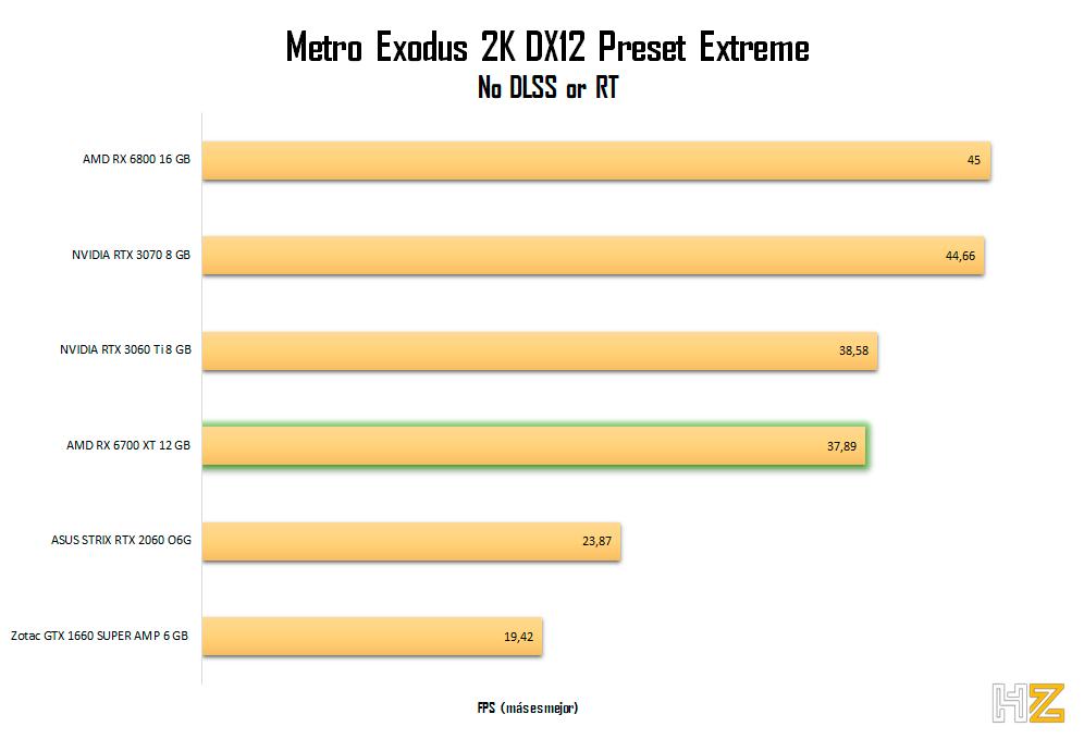 AMD-RX-6700-XT-12-GB-Metro-2K