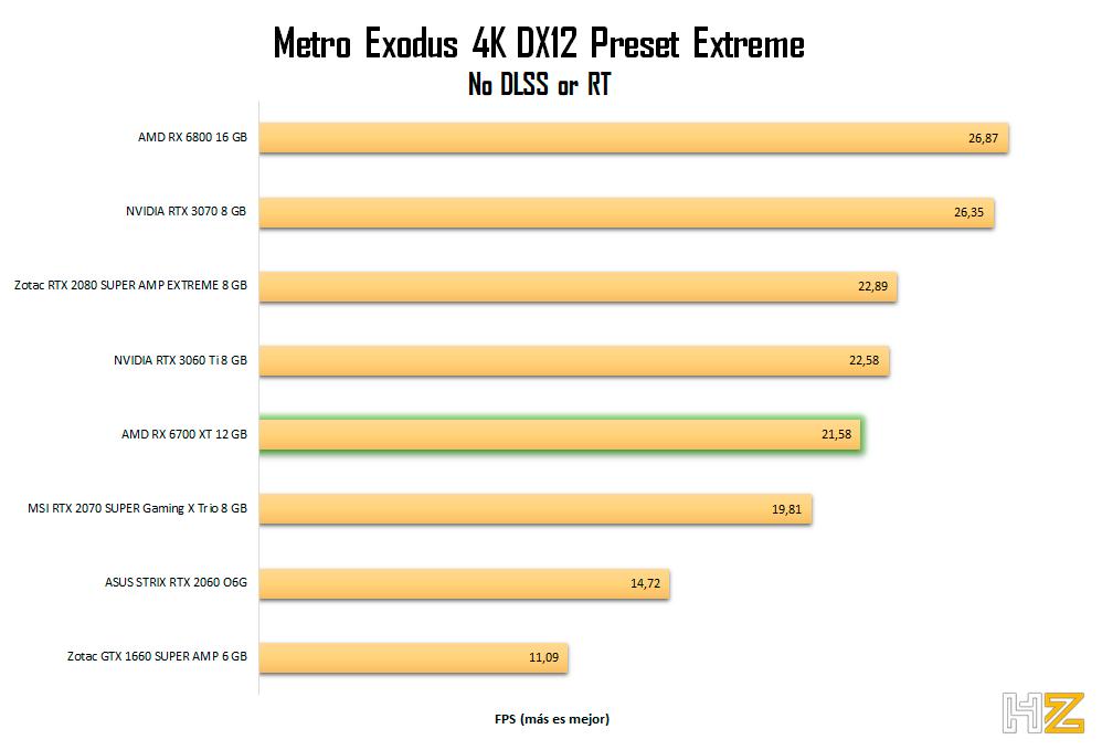 AMD-RX-6700-XT-12-GB-Metro-4K