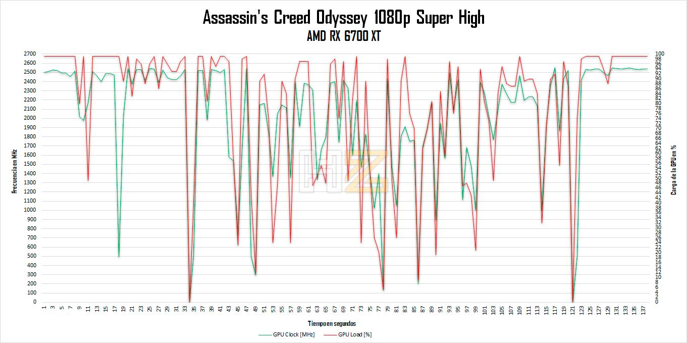 AMD-RX-6700-XT-12-GB-Power-vs-MHZ-ACO