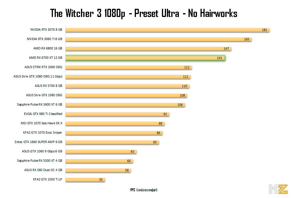 AMD-RX-6700-XT-12-GB-TW3-1080p-2