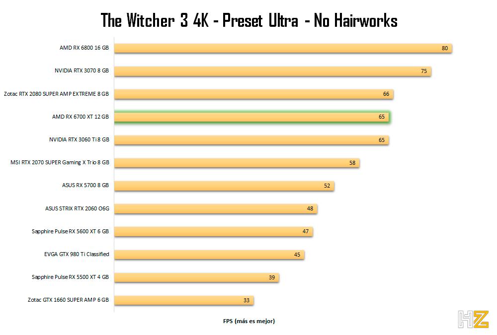 AMD-RX-6700-XT-12-GB-TW3-4K