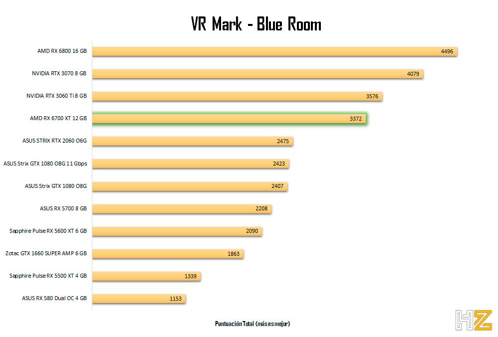 AMD-RX-6700-XT-12-GB-VRMark-Blue-Room