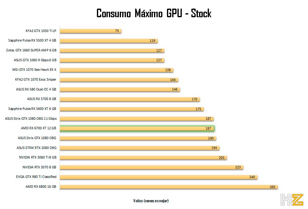 AMD-RX-6700-XT-12-GB-consumo-stock