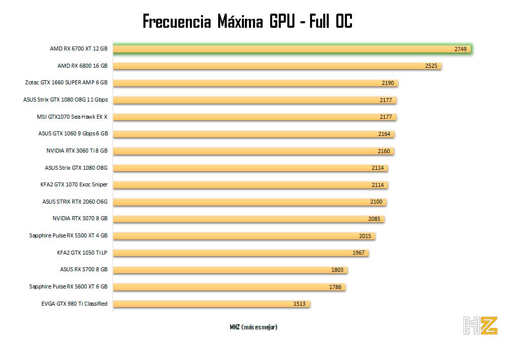 AMD-RX-6700-XT-12-GB-frecuencia-oc