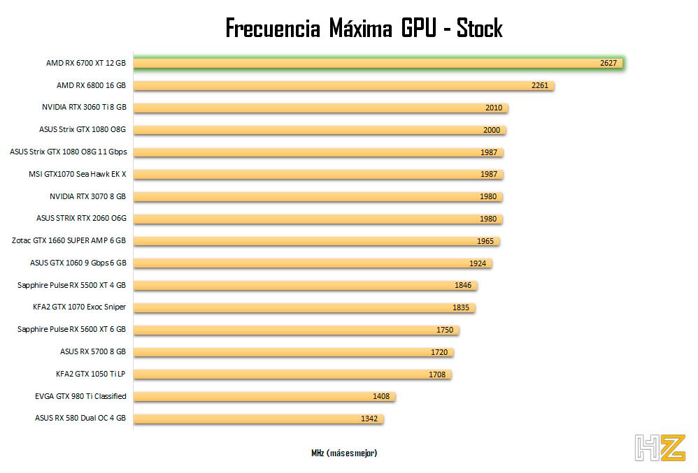 AMD-RX-6700-XT-12-GB-frecuencia-stock