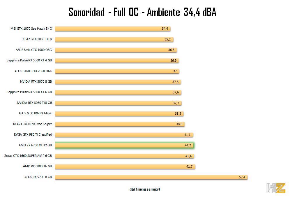 AMD-RX-6700-XT-12-GB-sonoridad-oc