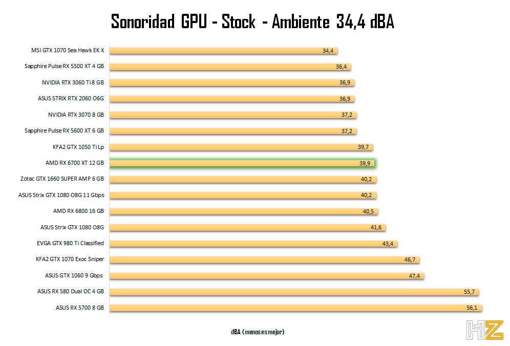 AMD-RX-6700-XT-12-GB-sonoridad-stock