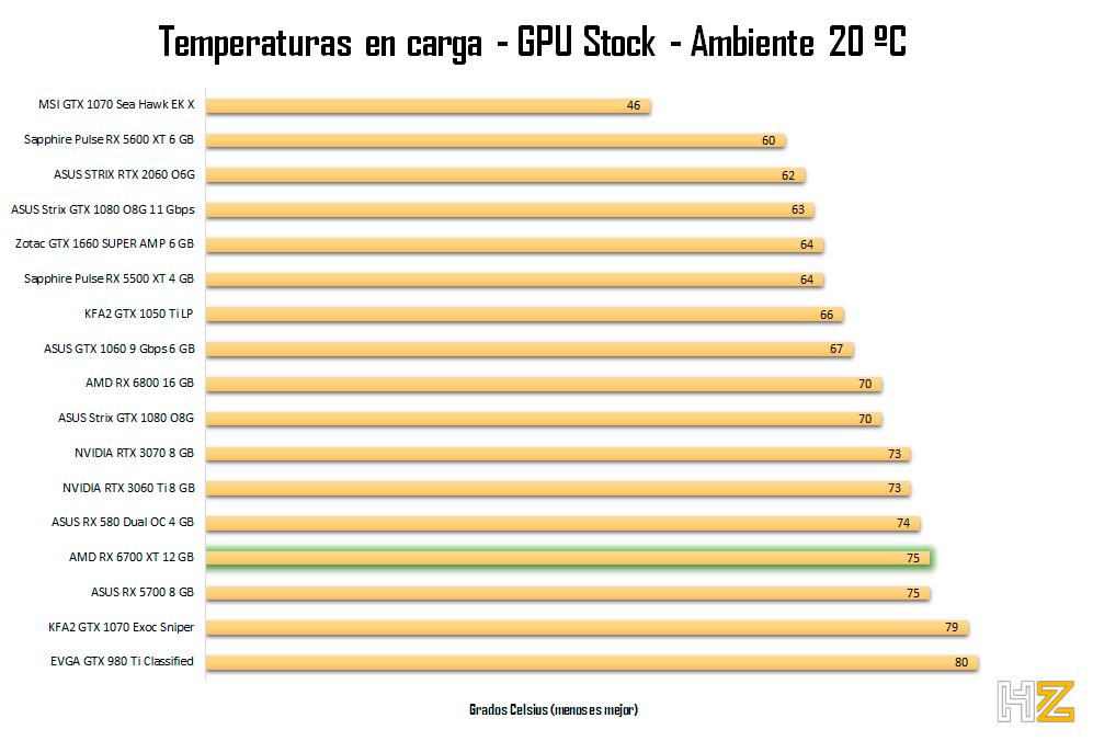 AMD-RX-6700-XT-12-GB-temperatura-stock